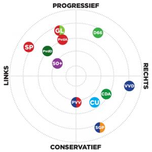 chính trị ở Hà Lan
