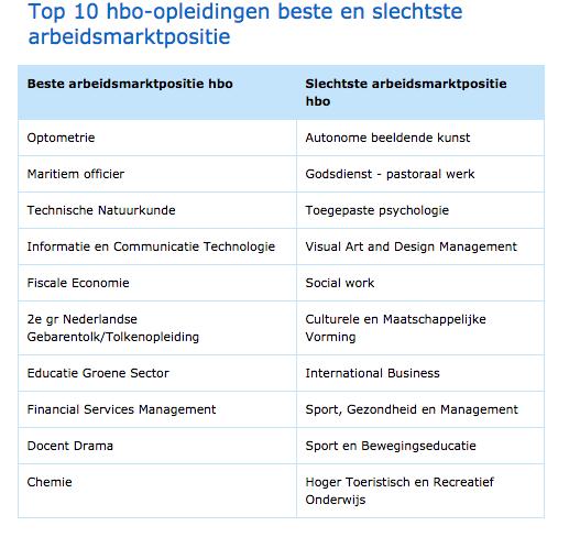 Top 10 ngành hot và ế cho hệ đại học ứng dụng